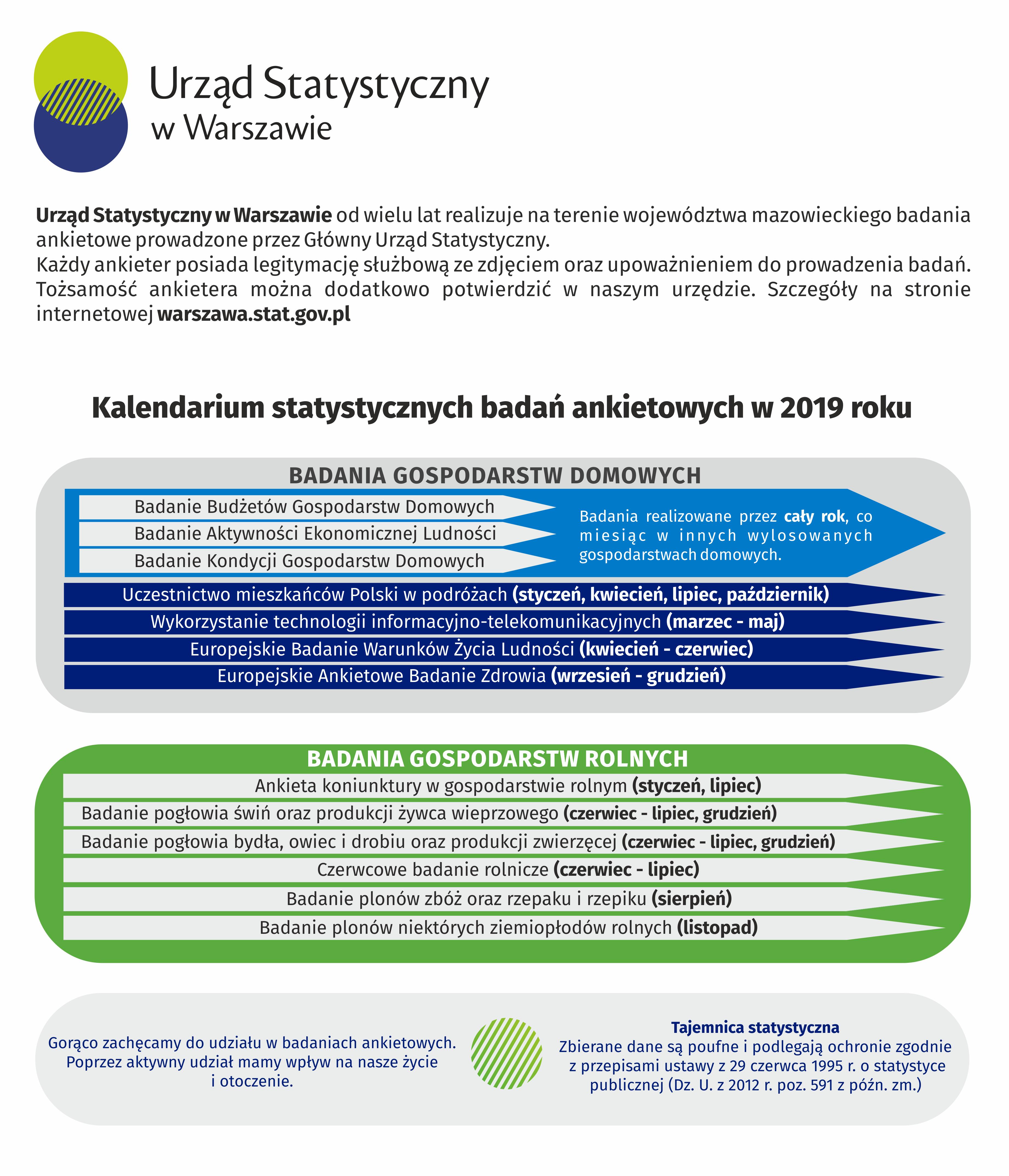 Kalendarium badań 2019